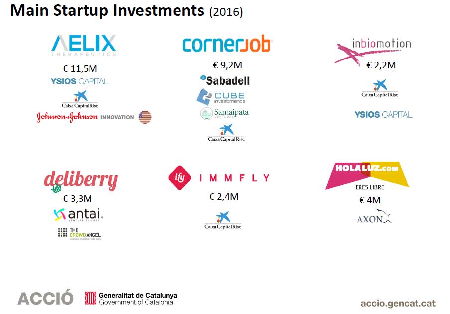 Main startup Investments – ACCIÓ   2014-2015-2016