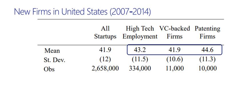(Español) La probabilidad de éxito en la creación de empresas es máxima en los fundadores de entre 45 y 59 años